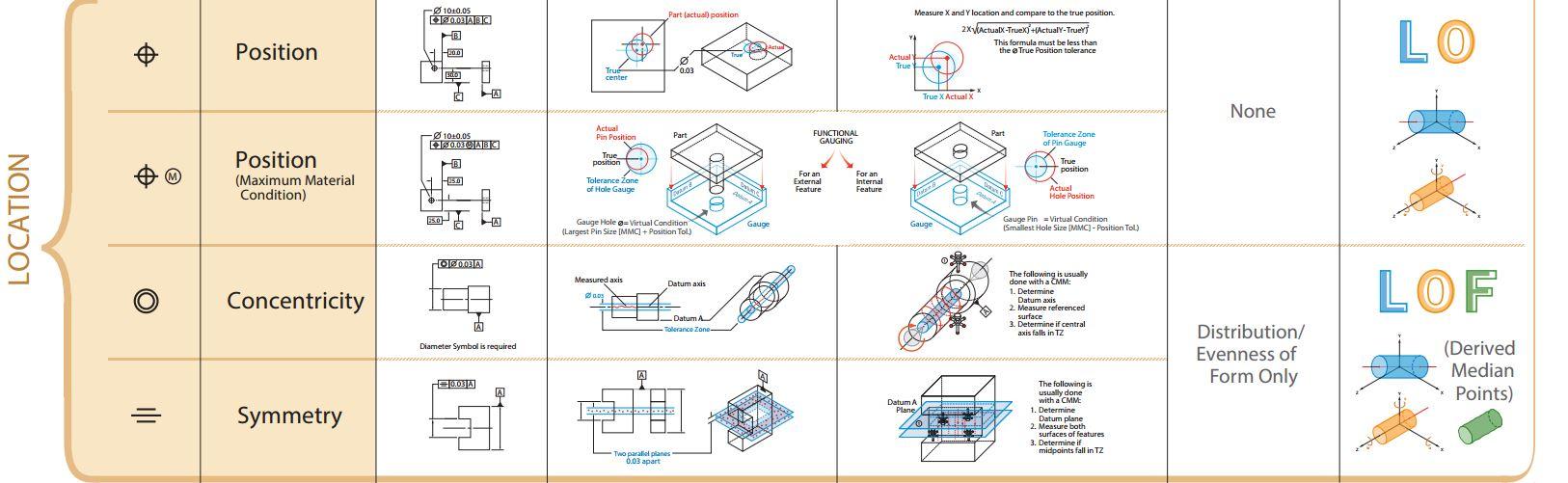 تلرانس هندسی موقعیت