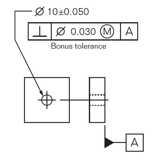 تلرانس هندسی تعامد در حالت MMC